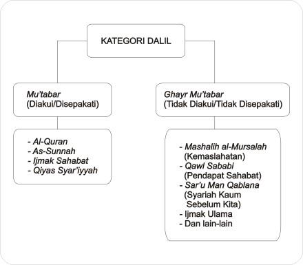Kategorisasi Dalil