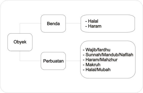 Kategorisasi hukum syariah taklif