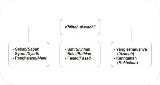 Khithab al wadhi