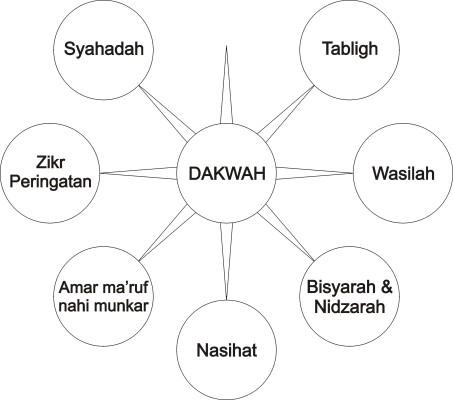 Istilah Dakwah